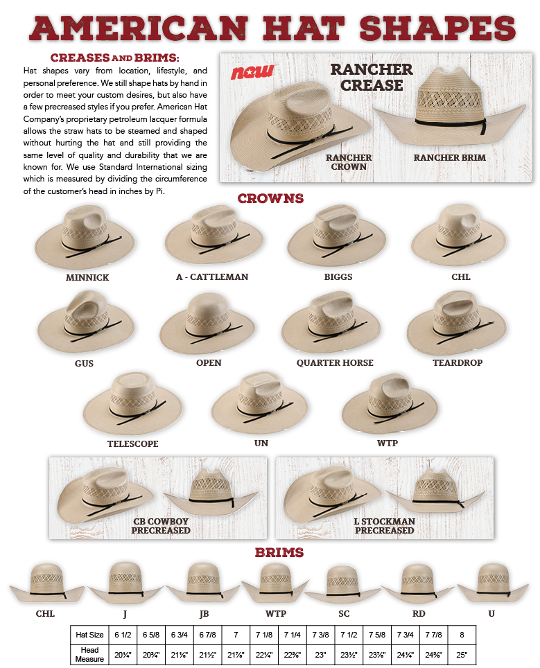 Creases and brims: Hat shapes vary from location, lifestyle, and personal preference. We still shape hats by hand in order to meet your custom desires, but also have a few precreased styles if you prefer. American Hat Company's proprietary petroleum lacquer formula allows the straw hats to be steamed and shaped without hurting the hat and still providing the same level of quality and durability that we are known for. We use Standard International sizing which is measured by dividing the circumference of the customer's head in inches by Pi.